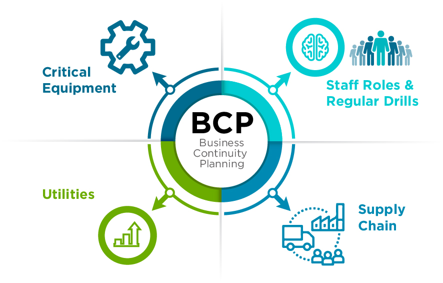 bcp business continuity planning