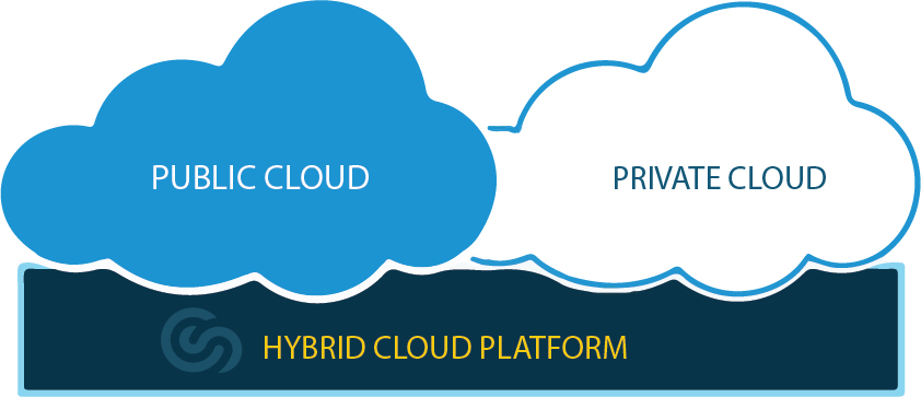 Cloudscape Hybrid Cloud Network